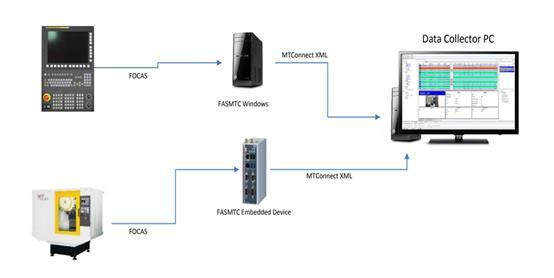FANUC CNC Software Solutions | FANUC America