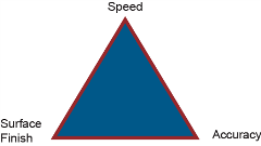 Performance-Triangle