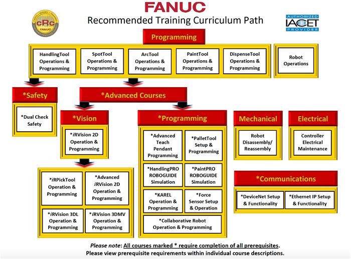 fanuc robotics training fanuc america rh fanucamerica com Fanuc CNC Fanuc Robot Pendant Operator Manual