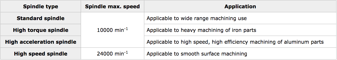 ROBODRILL Spindle Specifications